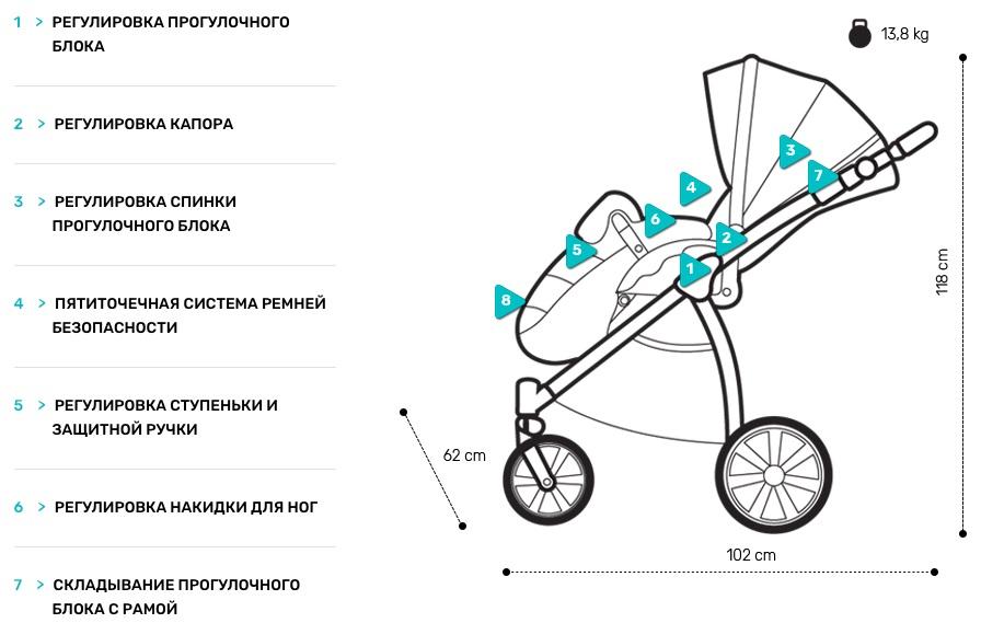 Регулировки коляски Noordi Sole Sport